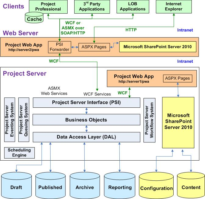 PMO architecture - Project Server 2010