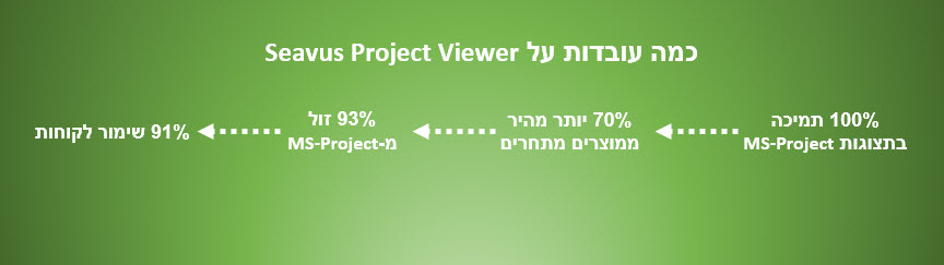 project viewer facts
